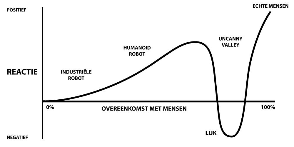 Uncanny_Valley_Nederlands_De_Animatier